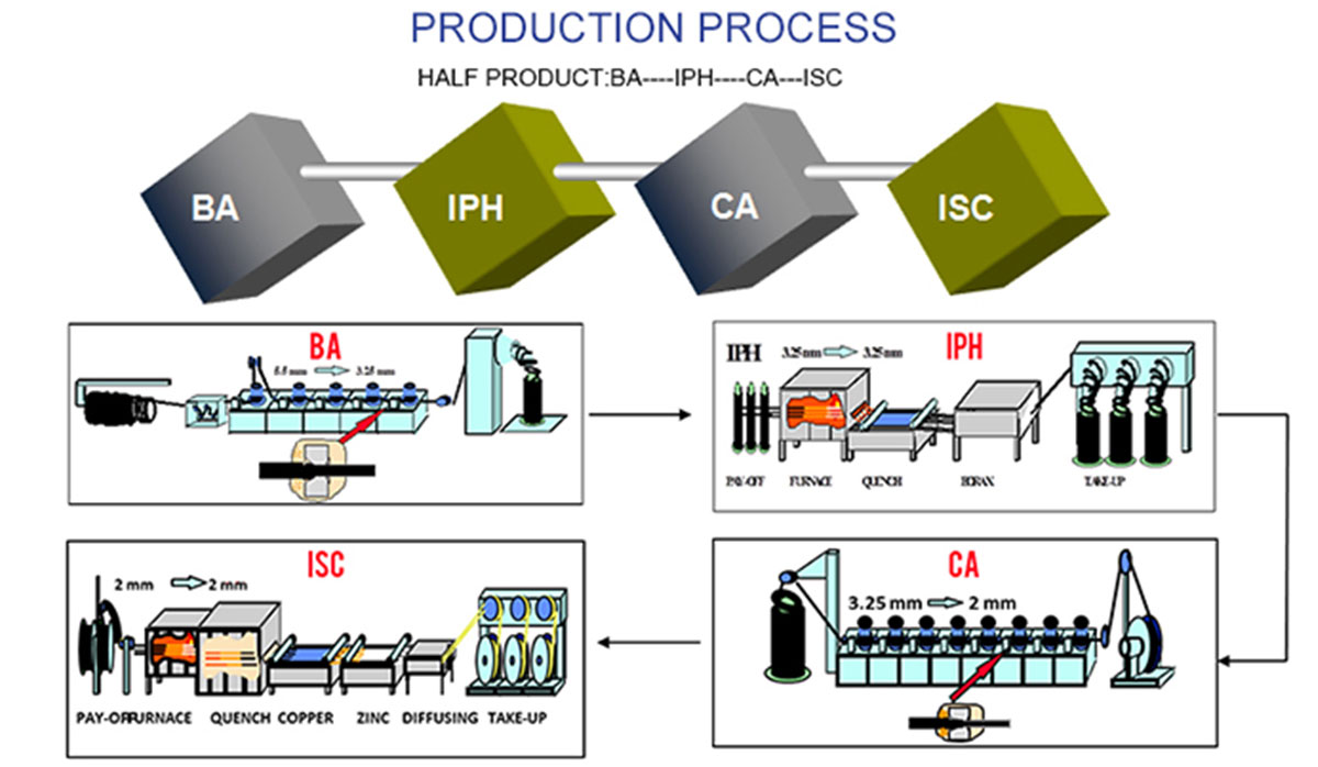 Production Process Of Steel Cord for Radial Tire